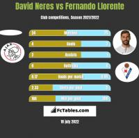 David Neres vs Fernando Llorente h2h player stats