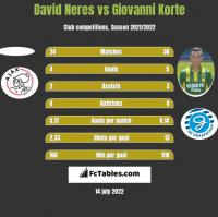 David Neres vs Giovanni Korte h2h player stats