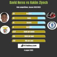 David Neres vs Hakim Ziyech h2h player stats