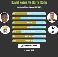 David Neres vs Harry Kane h2h player stats