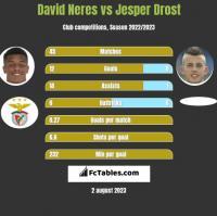 David Neres vs Jesper Drost h2h player stats