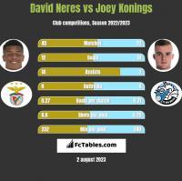 David Neres vs Joey Konings h2h player stats