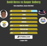 David Neres vs Kasper Dolberg h2h player stats
