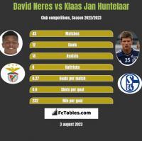 David Neres vs Klaas Jan Huntelaar h2h player stats