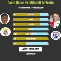 David Neres vs Mitchell te Vrede h2h player stats