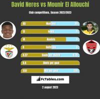 David Neres vs Mounir El Allouchi h2h player stats