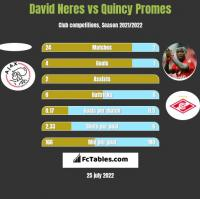 David Neres vs Quincy Promes h2h player stats