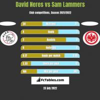 David Neres vs Sam Lammers h2h player stats