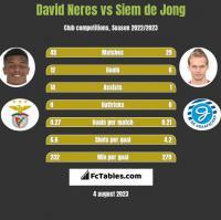 David Neres vs Siem de Jong h2h player stats