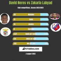 David Neres vs Zakaria Labyad h2h player stats