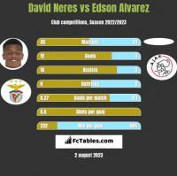 David Neres vs Edson Alvarez h2h player stats