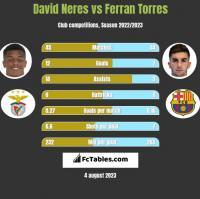 David Neres vs Ferran Torres h2h player stats