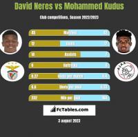 David Neres vs Mohammed Kudus h2h player stats