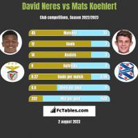 David Neres vs Mats Koehlert h2h player stats