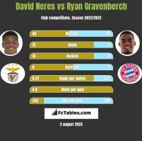 David Neres vs Ryan Gravenberch h2h player stats