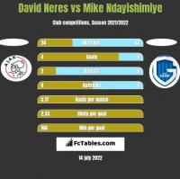 David Neres vs Mike Ndayishimiye h2h player stats