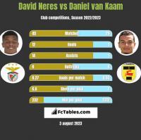 David Neres vs Daniel van Kaam h2h player stats