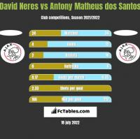 David Neres vs Antony Matheus dos Santos h2h player stats