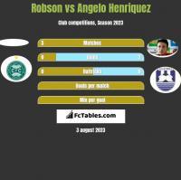 Robson vs Angelo Henriquez h2h player stats