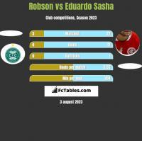 Robson vs Eduardo Sasha h2h player stats