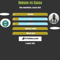 Robson vs Sassa h2h player stats