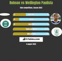 Robson vs Wellington Paulista h2h player stats