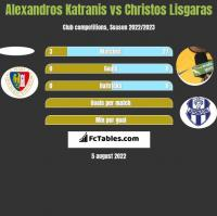 Alexandros Katranis vs Christos Lisgaras h2h player stats