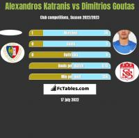 Alexandros Katranis vs Dimitrios Goutas h2h player stats