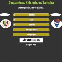 Alexandros Katranis vs Talocha h2h player stats