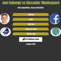 Joel Kabongo vs Alexander Munksgaard h2h player stats