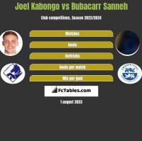 Joel Kabongo vs Bubacarr Sanneh h2h player stats
