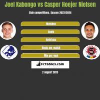 Joel Kabongo vs Casper Hoejer Nielsen h2h player stats