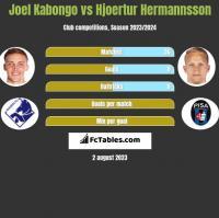 Joel Kabongo vs Hjoertur Hermannsson h2h player stats