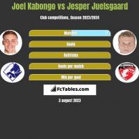 Joel Kabongo vs Jesper Juelsgaard h2h player stats