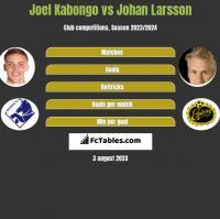 Joel Kabongo vs Johan Larsson h2h player stats