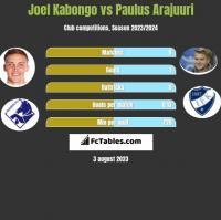 Joel Kabongo vs Paulus Arajuuri h2h player stats