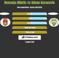 Nemanja Miletic vs Adnan Kovacevic h2h player stats