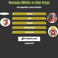 Nemanja Miletic vs Alan Uryga h2h player stats