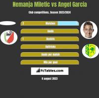 Nemanja Miletic vs Angel Garcia h2h player stats