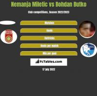 Nemanja Miletic vs Bohdan Butko h2h player stats