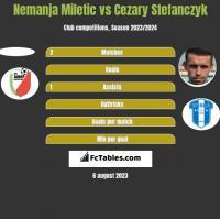 Nemanja Miletic vs Cezary Stefanczyk h2h player stats