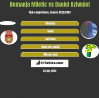 Nemanja Miletic vs Daniel Dziwniel h2h player stats