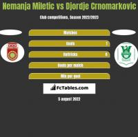 Nemanja Miletic vs Djordje Crnomarkovic h2h player stats