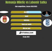 Nemanja Miletic vs Lubomir Satka h2h player stats