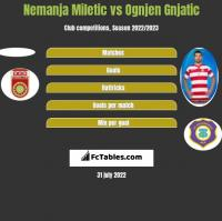 Nemanja Miletic vs Ognjen Gnjatic h2h player stats