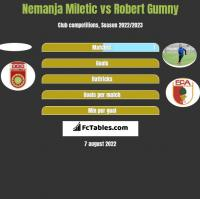 Nemanja Miletic vs Robert Gumny h2h player stats