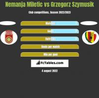Nemanja Miletic vs Grzegorz Szymusik h2h player stats