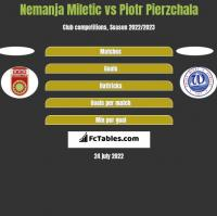 Nemanja Miletic vs Piotr Pierzchala h2h player stats