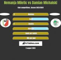 Nemanja Miletic vs Damian Michalski h2h player stats