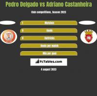 Pedro Delgado vs Adriano Castanheira h2h player stats